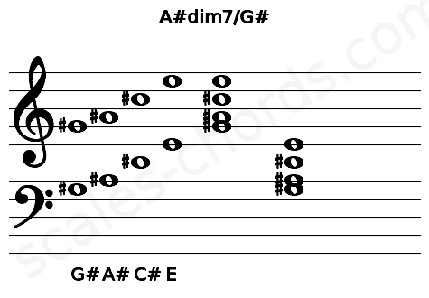 Musical staff for the A#dim7/G# chord