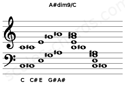 Musical staff for the A#dim9/C chord