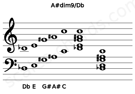 Musical staff for the A#dim9/Db chord