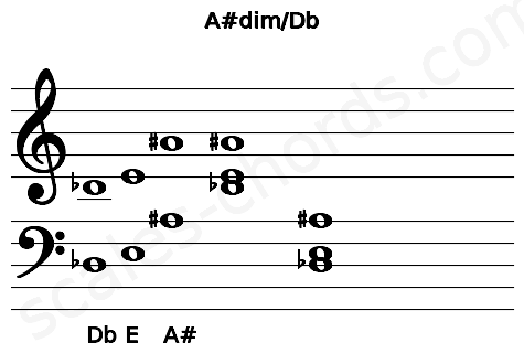 Musical staff for the A#dim/Db chord