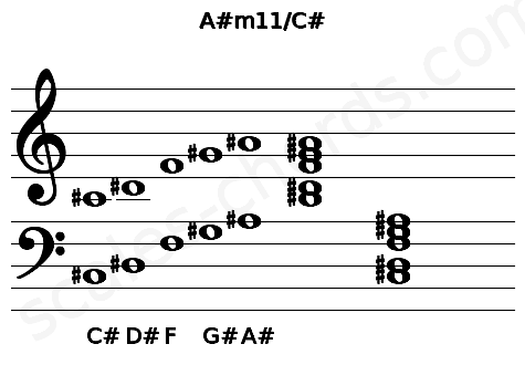 Musical staff for the A#m11/C# chord