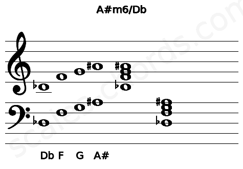 Musical staff for the A#m6/Db chord