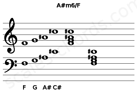 Musical staff for the A#m6/F chord
