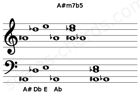 Musical staff for the A#m7b5 chord