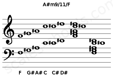 Musical staff for the A#m9/11/F chord
