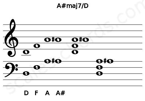 Musical staff for the A#maj7/D chord