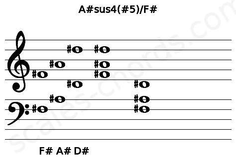 Musical staff for the A#sus4(#5)/F# chord