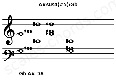 Musical staff for the A#sus4(#5)/Gb chord