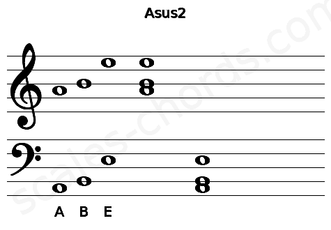 Musical staff for the Asus2 chord