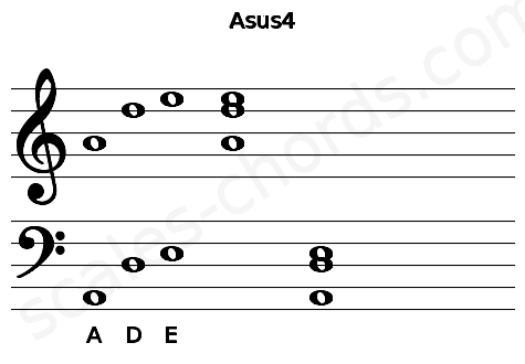 Musical staff for the Asus4 chord