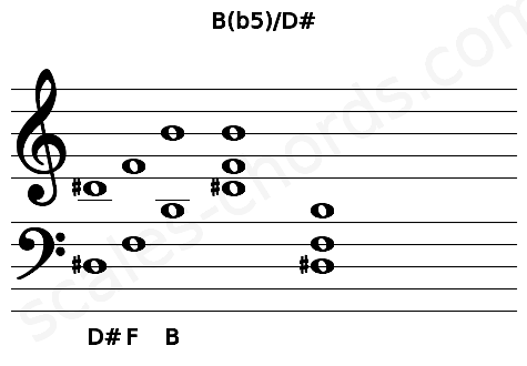 Musical staff for the B(b5)/D# chord