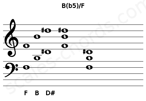 Musical staff for the B(b5)/F chord