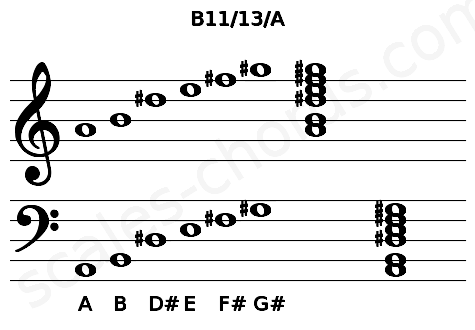 Musical staff for the B11/13/A chord