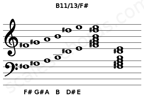 Musical staff for the B11/13/F# chord