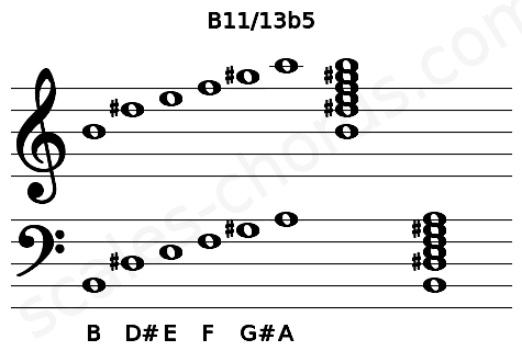Musical staff for the B11/13b5 chord