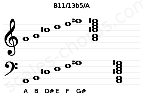 Musical staff for the B11/13b5/A chord