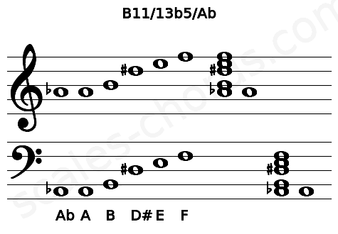 Musical staff for the B11/13b5/Ab chord