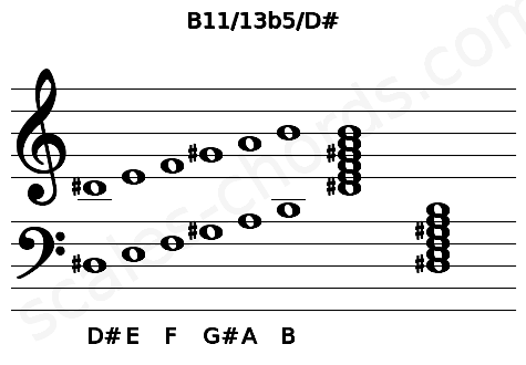 Musical staff for the B11/13b5/D# chord