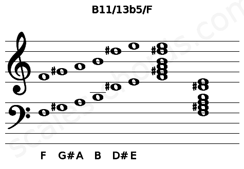 Musical staff for the B11/13b5/F chord