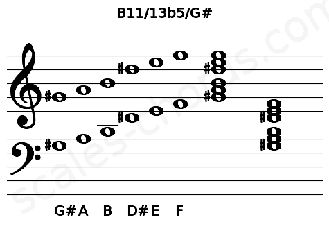 Musical staff for the B11/13b5/G# chord