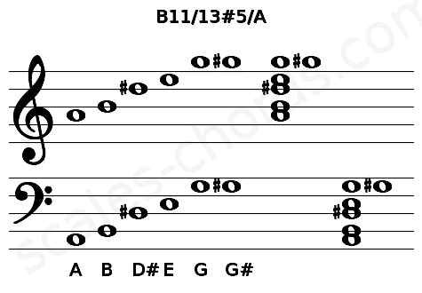 Musical staff for the B11/13#5/A chord