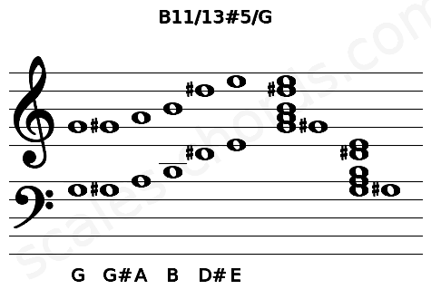 Musical staff for the B11/13#5/G chord