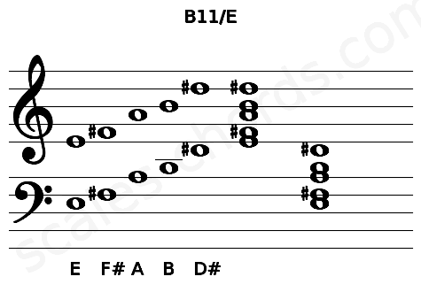Musical staff for the B11/E chord