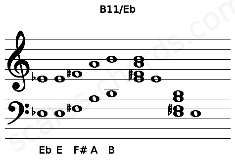 Musical staff for the B11/Eb chord