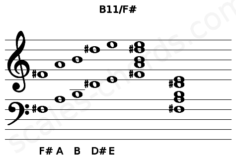 Musical staff for the B11/F# chord
