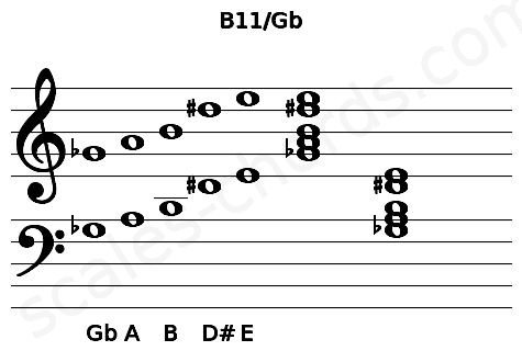 Musical staff for the B11/Gb chord