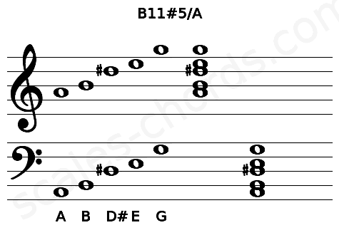 Musical staff for the B11#5/A chord