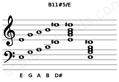 Musical staff for the B11#5/E chord