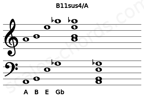 Musical staff for the B11sus4/A chord