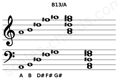 Musical staff for the B13/A chord