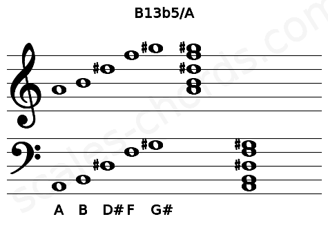 Musical staff for the B13b5/A chord