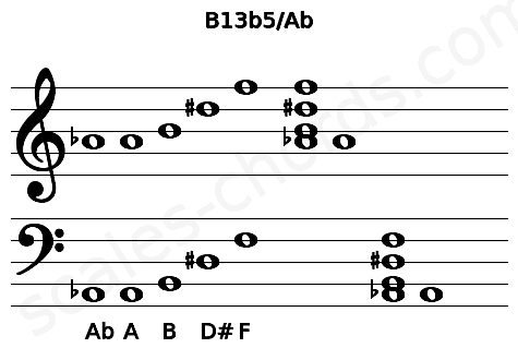 Musical staff for the B13b5/Ab chord