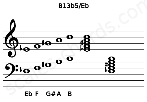 Musical staff for the B13b5/Eb chord