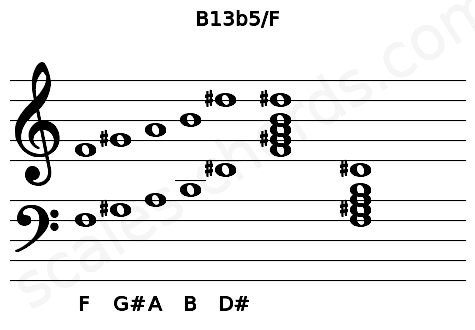 Musical staff for the B13b5/F chord