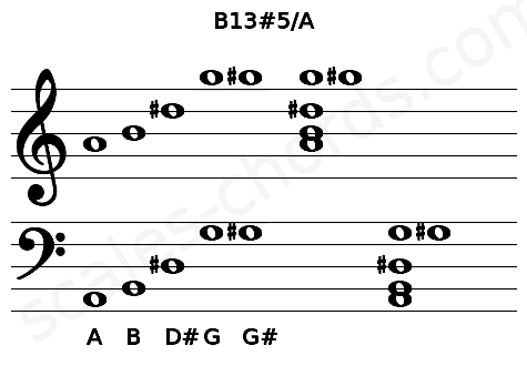 Musical staff for the B13#5/A chord