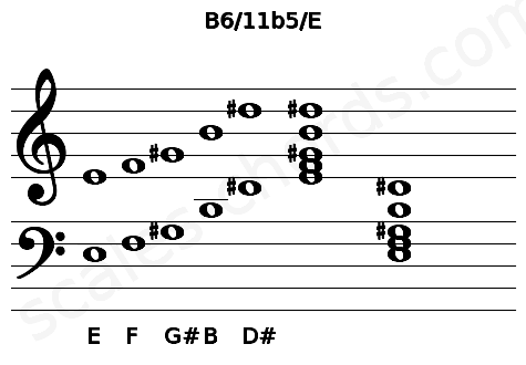 Musical staff for the B6/11b5/E chord