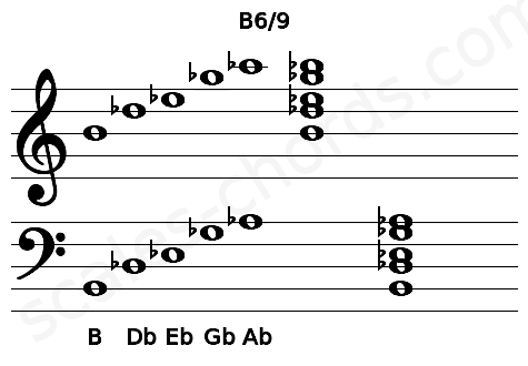 Musical staff for the B6/9 chord