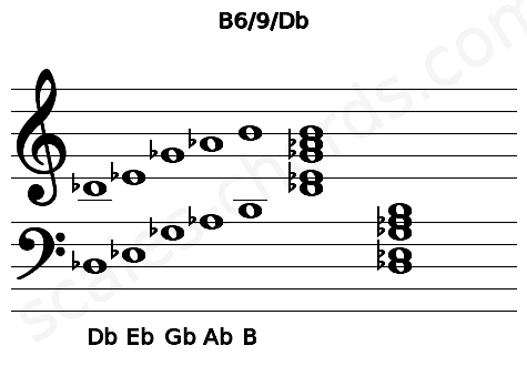 Musical staff for the B6/9/Db chord