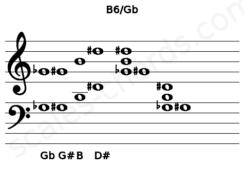 Musical staff for the B6/Gb chord