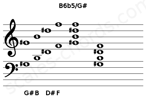 Musical staff for the B6b5/G# chord