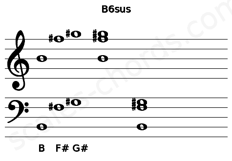 Musical staff for the B6sus chord