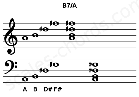 Musical staff for the B7/A chord