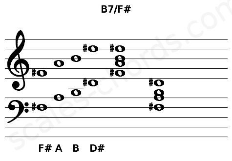 Musical staff for the B7/F# chord