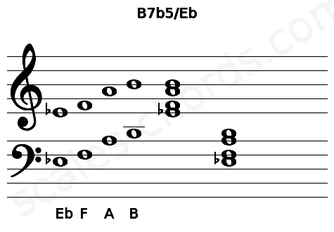 Musical staff for the B7b5/Eb chord
