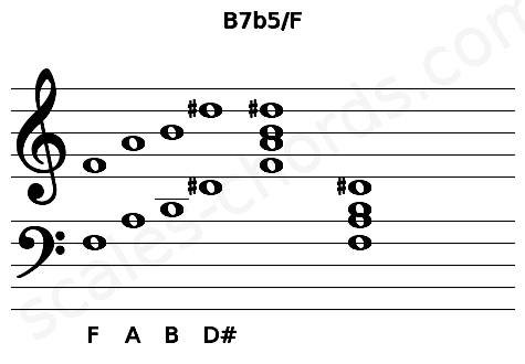 Musical staff for the B7b5/F chord