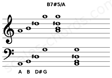 Musical staff for the B7#5/A chord